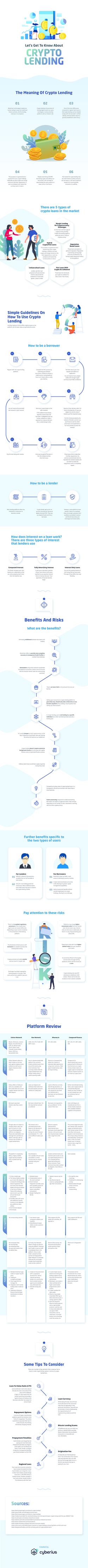 Infographic - Crypto Lending